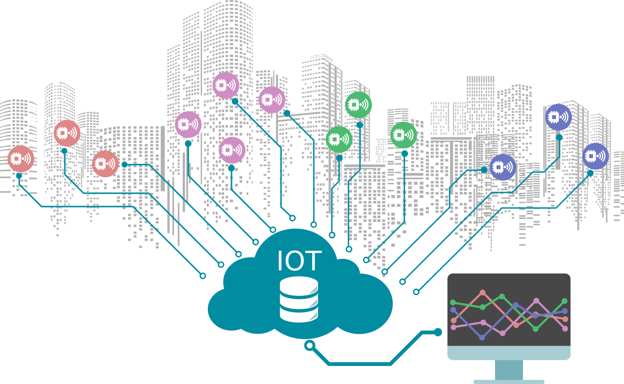 iot cloud with a city in the background